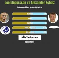 Joel Andersson vs Alexander Scholz h2h player stats