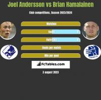 Joel Andersson vs Brian Hamalainen h2h player stats