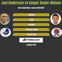 Joel Andersson vs Casper Hoejer Nielsen h2h player stats