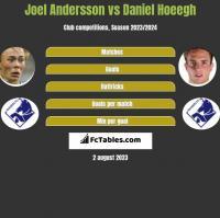 Joel Andersson vs Daniel Hoeegh h2h player stats