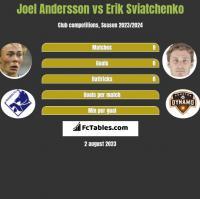 Joel Andersson vs Erik Swiatczenko h2h player stats