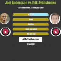 Joel Andersson vs Erik Sviatchenko h2h player stats