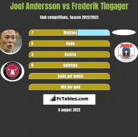 Joel Andersson vs Frederik Tingager h2h player stats