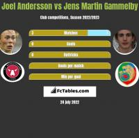 Joel Andersson vs Jens Martin Gammelby h2h player stats