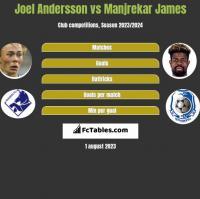 Joel Andersson vs Manjrekar James h2h player stats