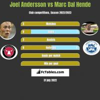 Joel Andersson vs Marc Dal Hende h2h player stats