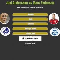 Joel Andersson vs Marc Pedersen h2h player stats