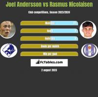 Joel Andersson vs Rasmus Nicolaisen h2h player stats