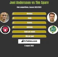 Joel Andersson vs Tim Sparv h2h player stats