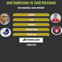 Joel Andersson vs Zsolt Korcsmar h2h player stats