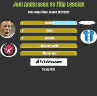 Joel Andersson vs Filip Lesniak h2h player stats