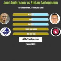 Joel Andersson vs Stefan Gartenmann h2h player stats
