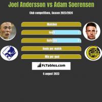 Joel Andersson vs Adam Soerensen h2h player stats