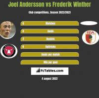 Joel Andersson vs Frederik Winther h2h player stats