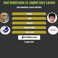 Joel Andersson vs Japhet Sery Larsen h2h player stats
