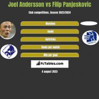 Joel Andersson vs Filip Panjeskovic h2h player stats