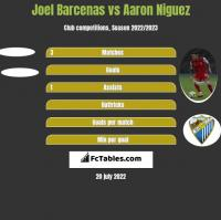 Joel Barcenas vs Aaron Niguez h2h player stats