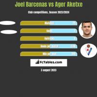 Joel Barcenas vs Ager Aketxe h2h player stats