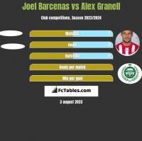 Joel Barcenas vs Alex Granell h2h player stats