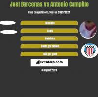 Joel Barcenas vs Antonio Campillo h2h player stats
