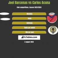 Joel Barcenas vs Carlos Acuna h2h player stats