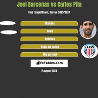 Joel Barcenas vs Carlos Pita h2h player stats