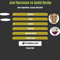 Joel Barcenas vs David Rocha h2h player stats