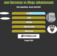 Joel Barcenas vs Diego Johannesson h2h player stats