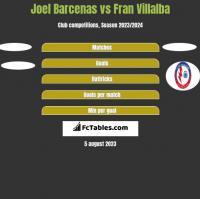 Joel Barcenas vs Fran Villalba h2h player stats