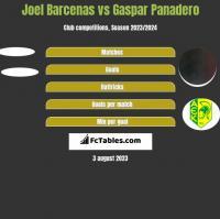 Joel Barcenas vs Gaspar Panadero h2h player stats