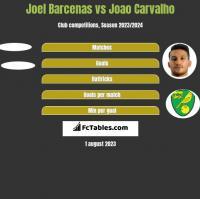 Joel Barcenas vs Joao Carvalho h2h player stats