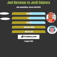Joel Barcenas vs Jordi Calavera h2h player stats