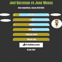 Joel Barcenas vs Jose Mossa h2h player stats