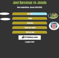 Joel Barcenas vs Joselu h2h player stats