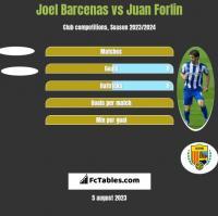 Joel Barcenas vs Juan Forlin h2h player stats