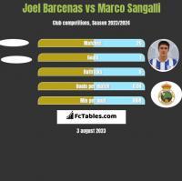 Joel Barcenas vs Marco Sangalli h2h player stats