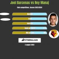 Joel Barcenas vs Rey Manaj h2h player stats