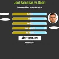 Joel Barcenas vs Rodri h2h player stats