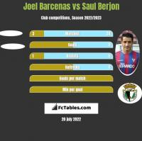 Joel Barcenas vs Saul Berjon h2h player stats