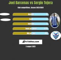 Joel Barcenas vs Sergio Tejera h2h player stats