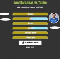 Joel Barcenas vs Toche h2h player stats