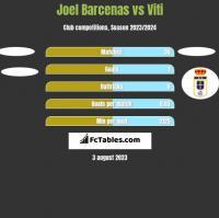 Joel Barcenas vs Viti h2h player stats
