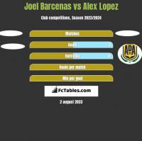 Joel Barcenas vs Alex Lopez h2h player stats