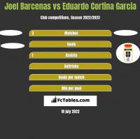 Joel Barcenas vs Eduardo Cortina Garcia h2h player stats