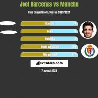 Joel Barcenas vs Monchu h2h player stats