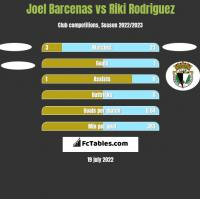 Joel Barcenas vs Riki Rodriguez h2h player stats