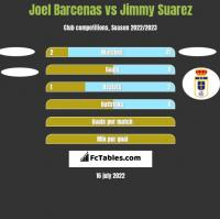 Joel Barcenas vs Jimmy Suarez h2h player stats