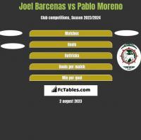 Joel Barcenas vs Pablo Moreno h2h player stats