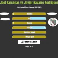 Joel Barcenas vs Javier Navarro Rodriguez h2h player stats
