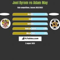 Joel Byrom vs Adam May h2h player stats
